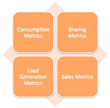 4 buckets of content metrics {Free eBook}   A Field Guide to the 4 Types of Content Marketing Metrics