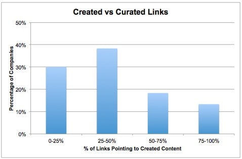 Creation vs Curation New Research Finds the Curation vs Creation Sweet Spot