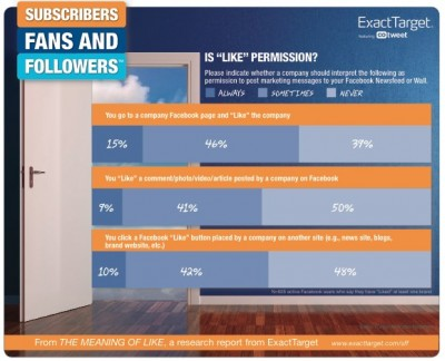 facebook likes and permission e1316799378991 The Real Reason Your Customers Dont Like You on Facebook