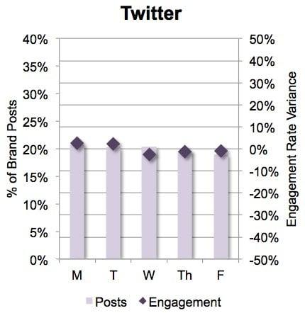 B2B Twitter Timing