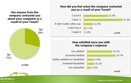 maritzresearch.com  media Files MaritzResearch e24 ExecutiveSummaryTwitterPoll.ashx  e1318088445176 70% of Companies Ignore Customer Complaints on Twitter