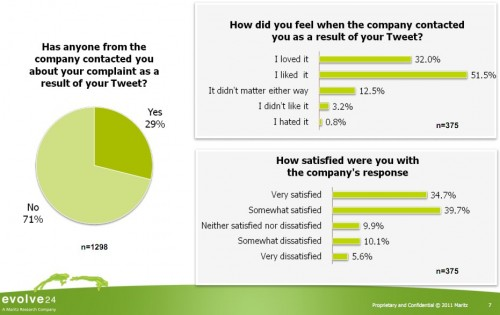 maritzresearch.com  media Files MaritzResearch e24 ExecutiveSummaryTwitterPoll.ashx  e1318088445176 70% of Companies Ignore Customer Complaints on Twitter