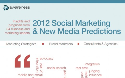 2012 Social Marketing Predictions