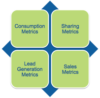4 types of content metrcs The 6 Stages of Exposing Yourself with Content Marketing