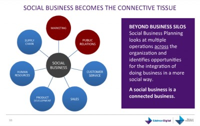 Edelman, First PR Firm To Officially Offer Social Business Consulting Serivces