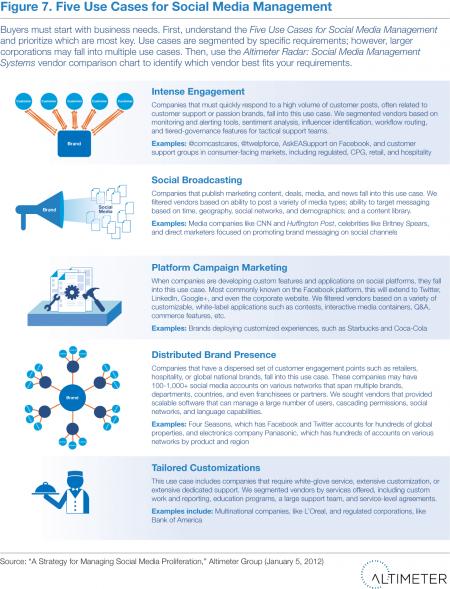 Five Use Cases for Social Media Management Software