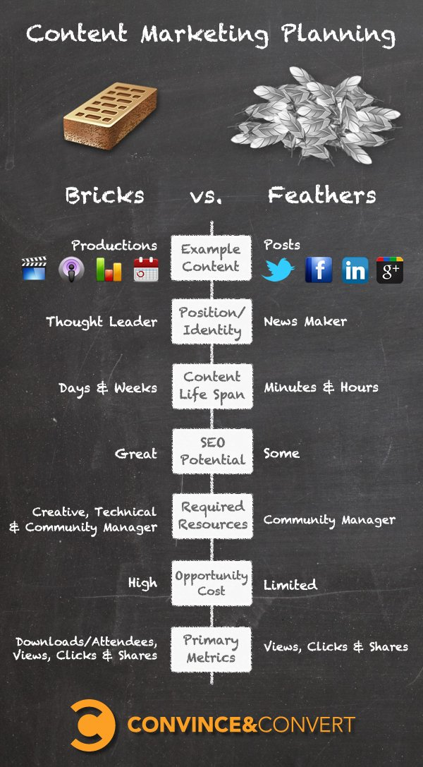 BricksVsFeathers Planning Your Content Marketing: Bricks vs. Feathers