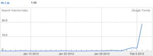 Google Trends  m.i.a. 300x111 5 Reasons Pinterest is Addicting and 4 Weaknesses That May Kill it