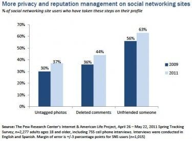 Pew Internet Life Unfriending Stat