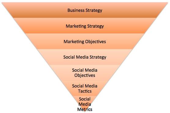The Pyramid of Social Media Strategy