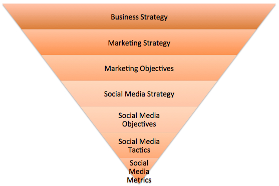 Hilton Grand Vacations Social Media Strategic Plan Proposal.pptx Is Social Media Strategy Required or Redundant?