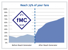 facebook reach generator 14 Ways New Facebook Betrays Small Business