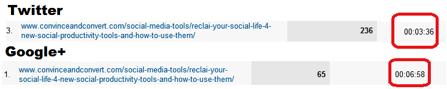 Google Social Reports 5 Google Analytics Social Reports Provide Huge Metrics Edge