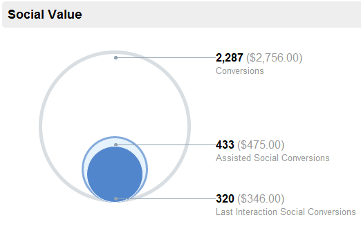cc 1 Google Analytics Social Reports Provide Huge Metrics Edge