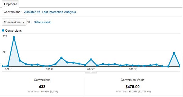 cc 2 Google Analytics Social Reports Provide Huge Metrics Edge
