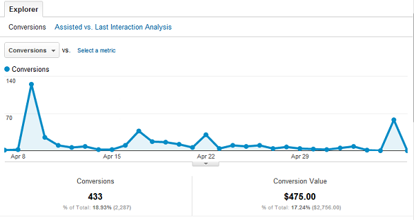 cc 2 Google Analytics Social Reports Provide Huge Metrics Edge