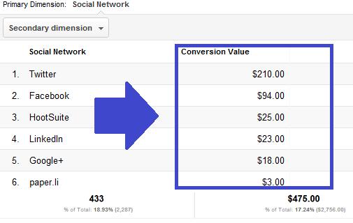 cc 3 Google Analytics Social Reports Provide Huge Metrics Edge