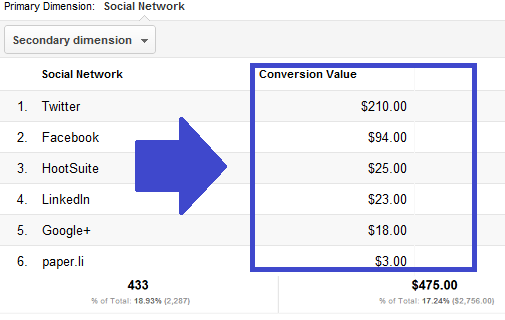 cc 3 Google Analytics Social Reports Provide Huge Metrics Edge