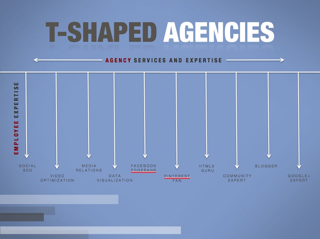 T-Shaped Agency Architecture
