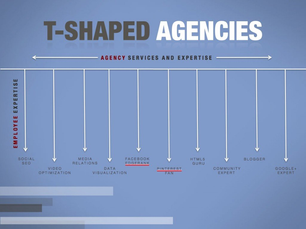 tshaped1 1024x765 The Rise of the T Shaped Agency Model