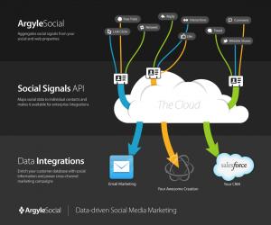 Argyle Social Social API