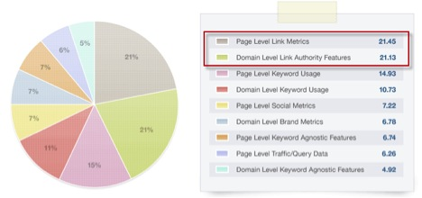 SEO ranking factors Boosting Content and Fighting Spam Using Google Author Rank