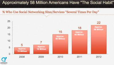 Social Media Statistics 22 percent of Americans have social habit 11 Shocking New Social Media Statistics in America
