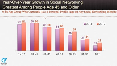 Social Media Statistics 45 to 54 year old users