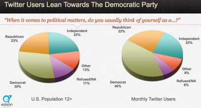 Social Media Statistics Twitter Users Lean Towards teh Democratic Party