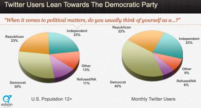 Social Media Statistics Twitter Users Lean Towards teh Democratic Party 11 Shocking New Social Media Statistics in America
