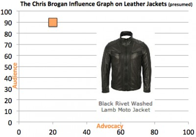 chris brogan influence graph e1338662867942 Why Online Influencer Outreach is Overrated and How to Fix It