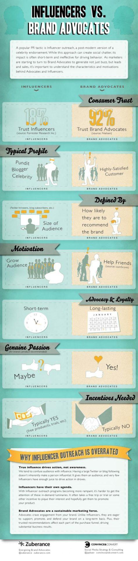 Influencers versus Advocates e1341838167537 Social Media Influencers versus Brand Advocates Infographic