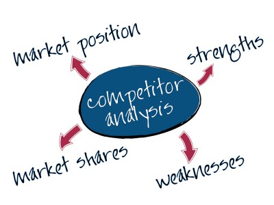 bigstock Competitor Analysis Chart 9401828 e1343500494716 Eating Their Lunch: Using Technology to Monitor and Respond to Competitors