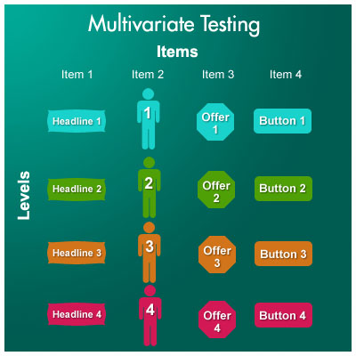 multivariate testing items 5 Steps for Multivariate Testing Your Online Marketing
