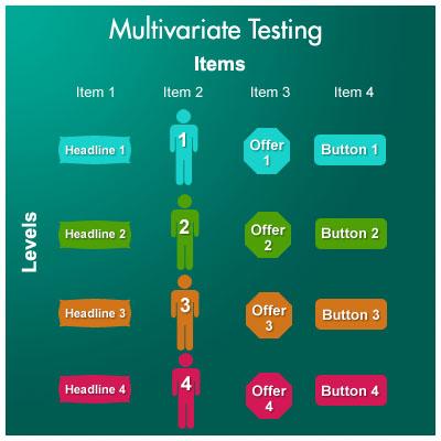 multivariate testing items 5 Steps for Multivariate Testing Your Online Marketing