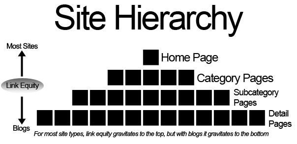 site architecture diagram 7 SEO Principles Bloggers Must Remember