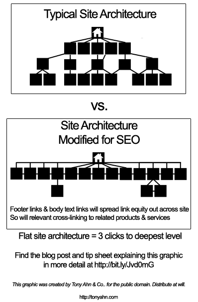 typical vs seo site architecture v2 7 SEO Principles Bloggers Must Remember