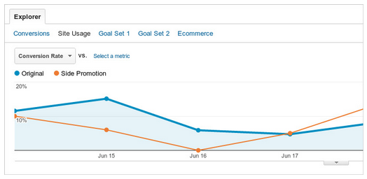 Google Analytics Content Experiments