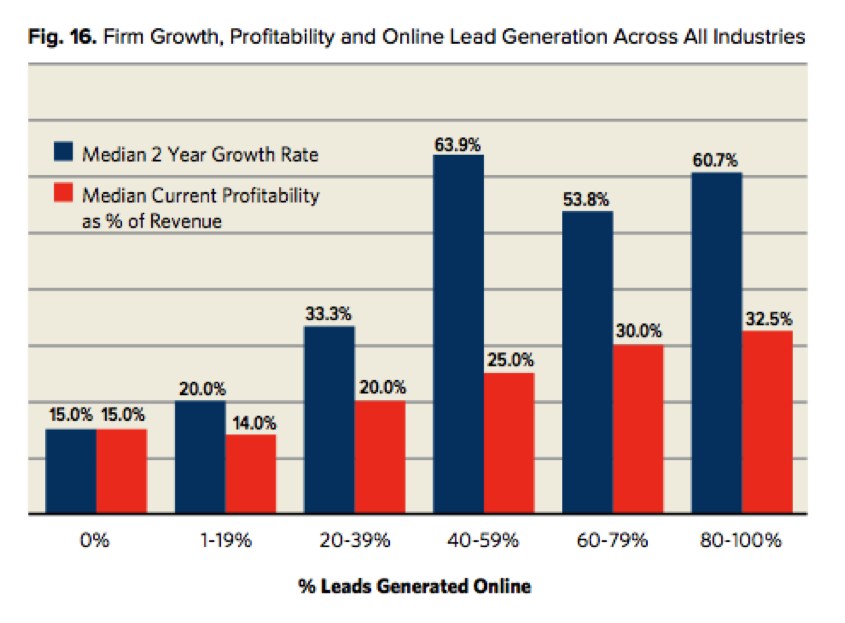 Hinge Research Study Study: Online Lead Generation and the Growth of Your Service Firm