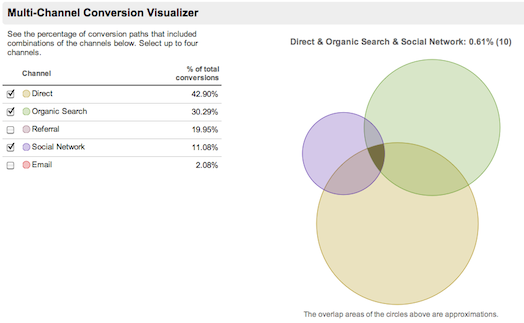 Google Analytics MultiChannel Funnels