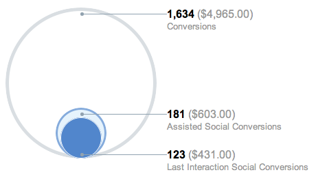 SocialConversions The 5 Top Google Analytics Reports for Social Media Marketers