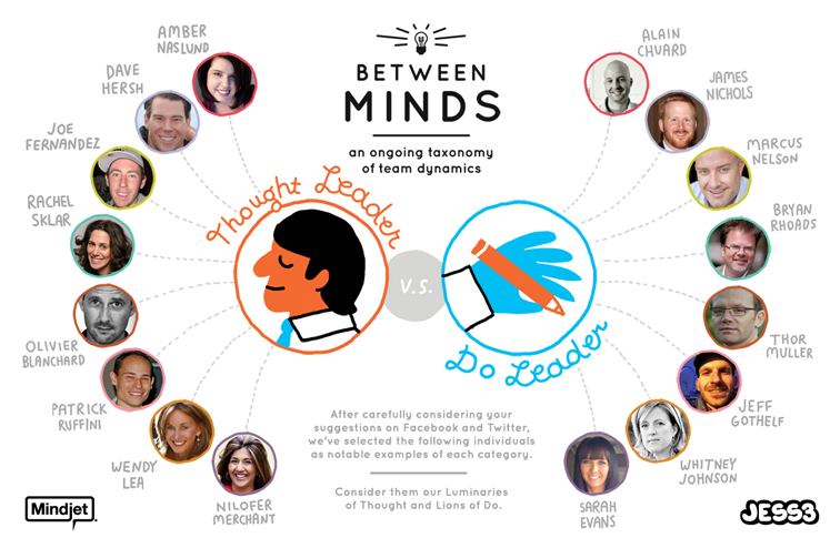 JESS3 Mindjet BetweenMinds TLvDL Names Final 2 Eloquas Approach to the Future of Content Marketing