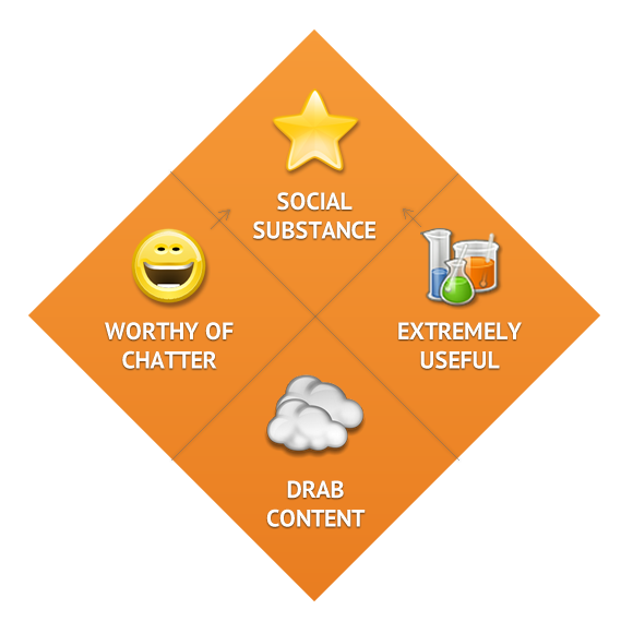 content marketing social substance