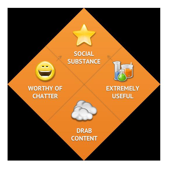 SOCIALSUBSTANCE Creating Social Substance: Talkable & Useful Content