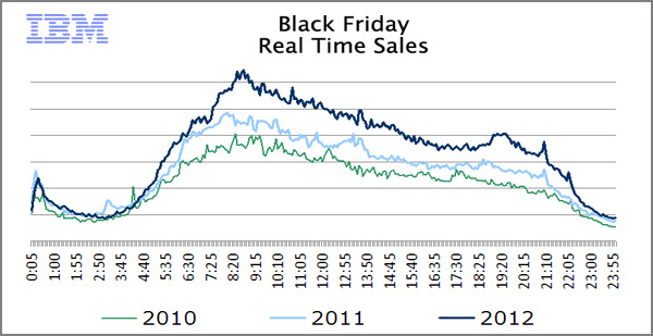 2012 Black Friday Graph 600x309 Why Twitter May Never Be Financially Viable
