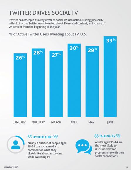 Twitter Drives Social TV