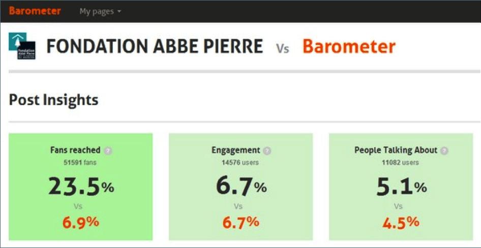 Facebook Barometer Using Creative Interactivity to Generate Facebook Results