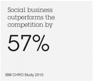 via IBM Social Business