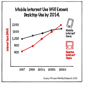 2 proof 2 color 300x298 Make These 5 Marketing Changes in a Smartphone Dominated America