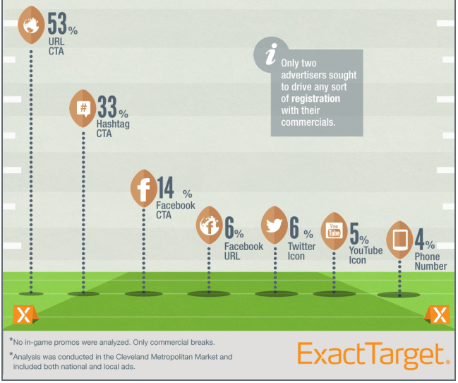 Infographic: Super Bowl XLVII - A Mobile, Social, Email Miss?